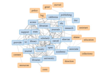 Visualization of linkages among terms used in statements of support for UC