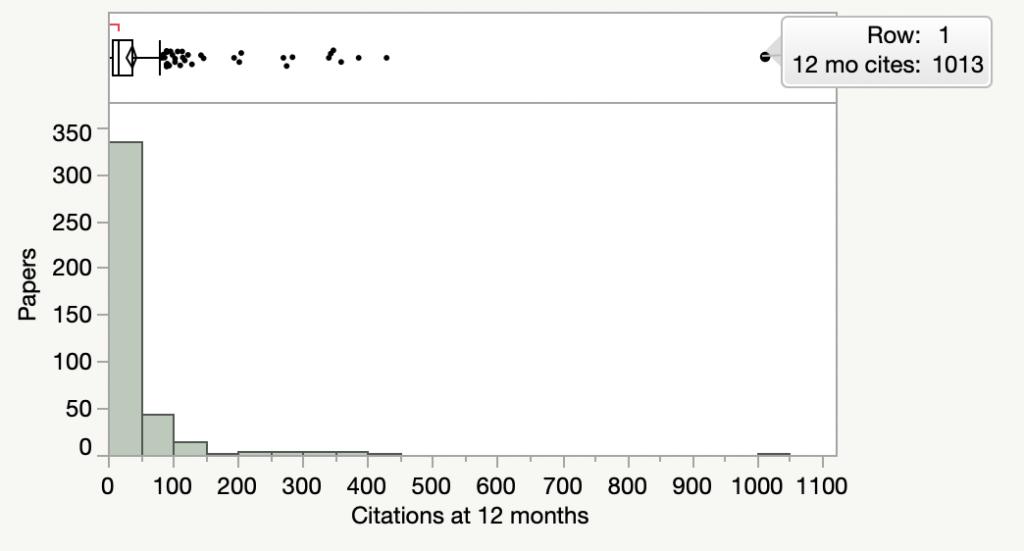 Distribution of citations in TrendMD dataset